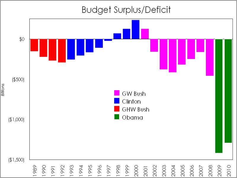 US Federal Deficit — Bush, Clinton, Bush