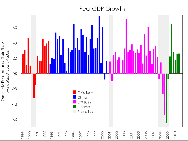 gdp State of the Economy